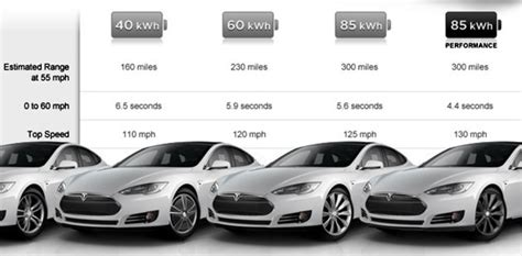 Average Price Of A Tesla Car Market Tesla Model S