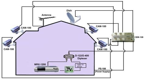 Cable Tv House Wiring Diagram How To Wire Your House For Cable Tv
