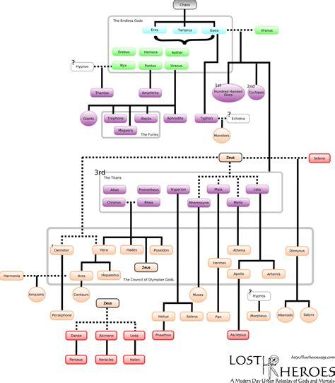 gods diagram gods family tree library ya book program percy