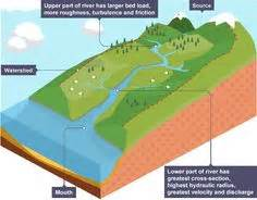 how long is a section of land bbc ks3 bitesize geography plate tectonics revision