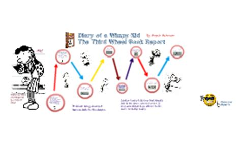 diary of a wimpy kid plot diagram plot diagram for diary of a wimpy kid image collections