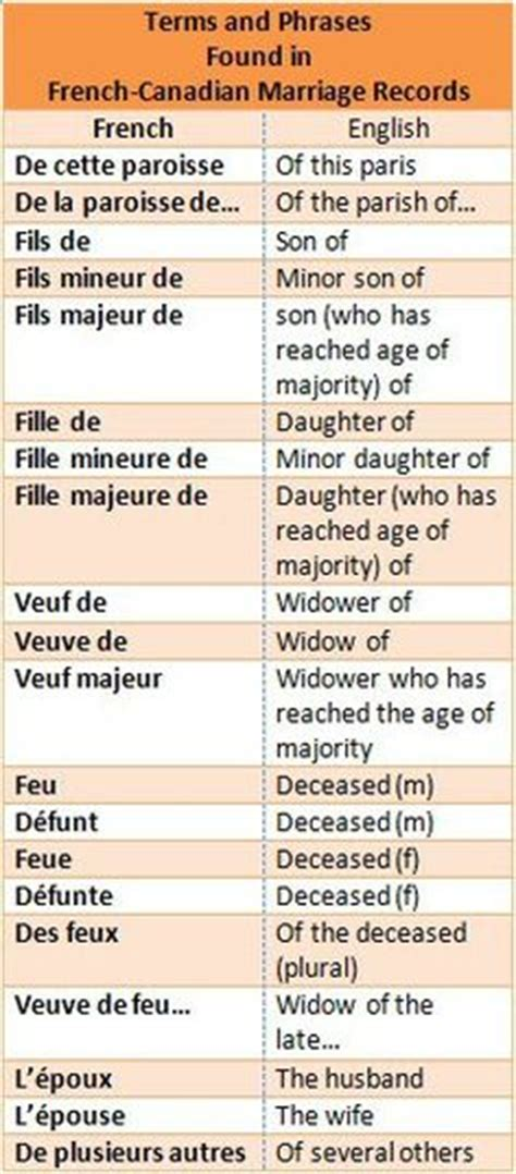 Canadian Marriage Records Free Family Tree On Genealogy Free Genealogy And