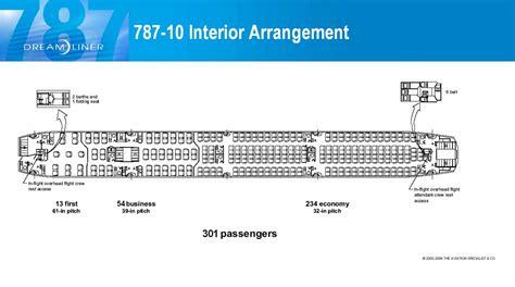 quale configurazione per un b787 10 di az