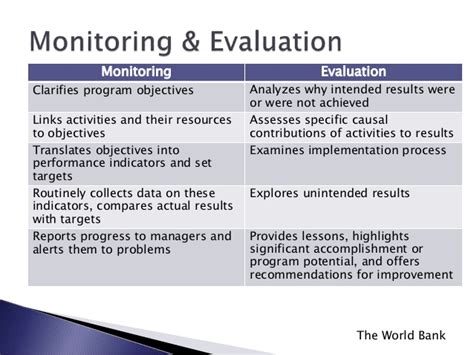 monitoring and evaluation policy template monitoring and evaluation supporting school improvement
