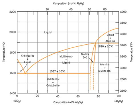 solved upon consideration of the sio2 al2o3 phase diagram