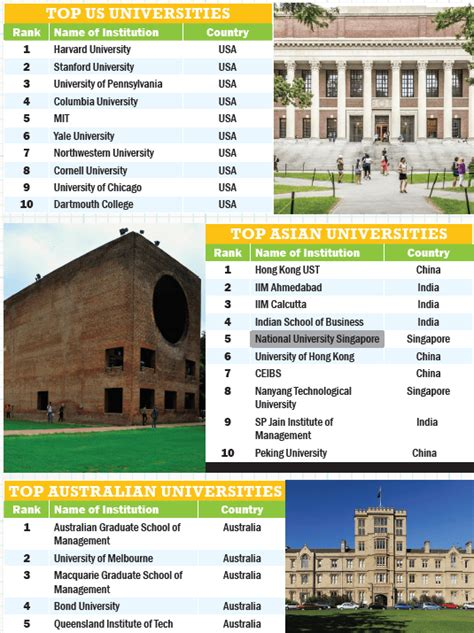 Best Mba Worldwide by Global Business School Rankings 2017 Youth Incorporated