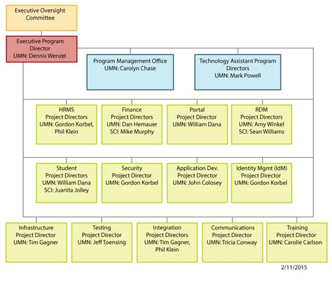 program structure chart program management office organizational structure trend