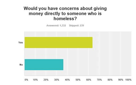 Surveys That Give Money - what you told us about homelessness in our county