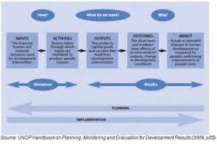 Monitoring and evaluation frameworks 3 parts
