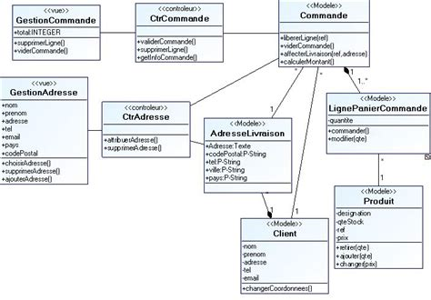 exemple diagramme de classe d un site web tutoriel pour la conception d un systme d information web