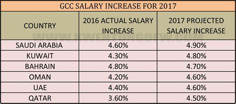 salary increase for kuwait oman uae ksa and qatar expected next year 2017 kwentong ofw