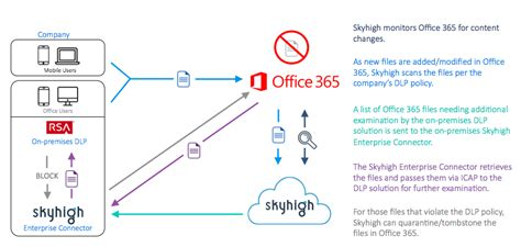 Office 365 Requirements Cargill Tackles Office 365 Compliance And Data Protection