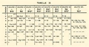 periodic system of mendeleev search results calendar 2015
