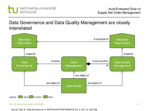 data quality best practices master data governance best practices