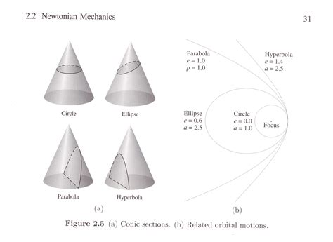 conical sections oklahoma space stuff