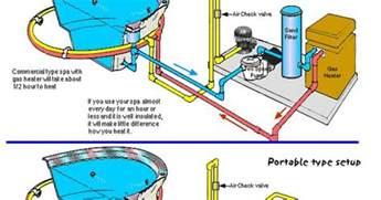 inground spa plumbing diagram search swimming