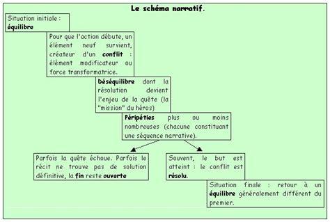 Resume D Un Livre by Sch 233 Ma Narratif D Un Livre