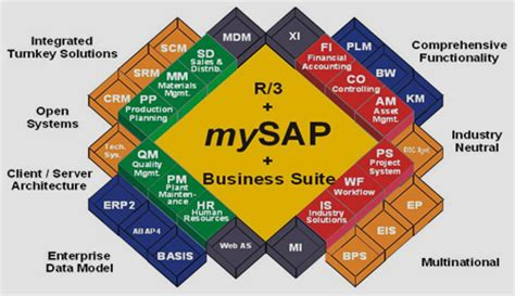 sap tutorial fico modules sap training in houston leading it services and