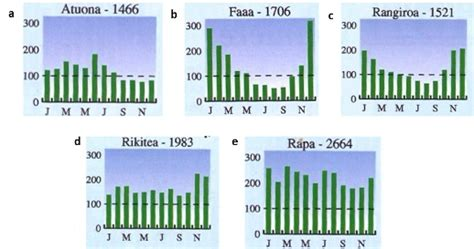 what is rainfall pattern in french sea semester study abroad with sea semester ocean