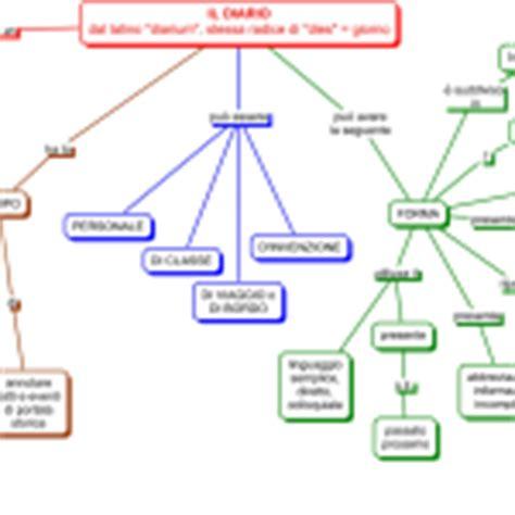 vocazione testo come scrivere un testo istituto superiore aiutodislessia net
