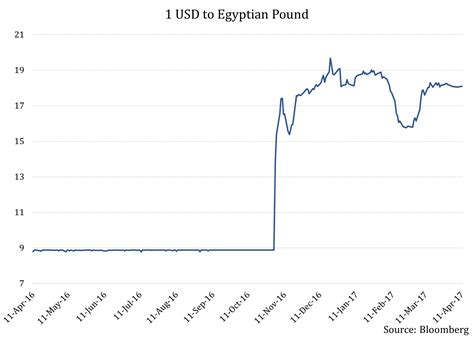 currency converter egp to usd forex 14300 egp egyptian pound to aed emirati dirham