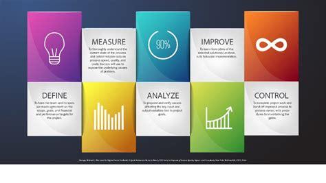 Baru Sigmat bagaimana six sigma bisa meningkatkan performa perusahaan di 2016 proxsisgroup
