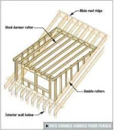 Gable Dormer Plans Framing Gable And Shed Dormers Tools Of The Trade