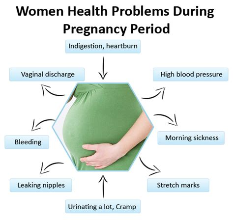 7 Womens Heath Issues You Should About by Foreign During Pregnancy Period