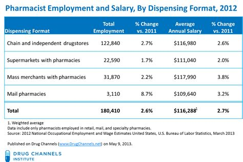 Retail Pharmacist Salary by Channels Pharmacist Salaries Hit 117k And Keep Climbing