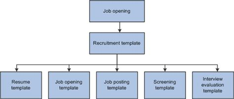 Peoplesoft Enterprise Talent Acquisition Manager 9 1 Peoplebook Staffing Flowchart Template