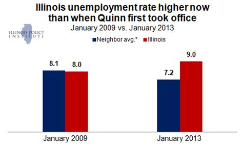 Illinois Unemployment Office by Wrong Way Illinois January 2013 Unemployment Worsens