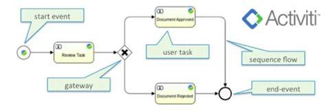 alfresco workflow designer process definitions alfresco documentation