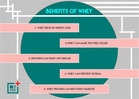 protein health benefits what is whey protein its health benefits side effects