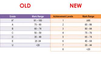 new psle education scoring system does it change anything the truths