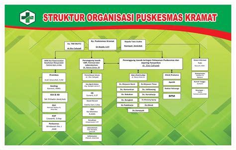 contoh desain struktur organisasi modern contoh desain struktur organisasi dodo grafis situsnya