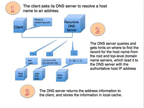 Dns by How Spamhaus Attackers Turned Dns Into A Weapon Of Mass