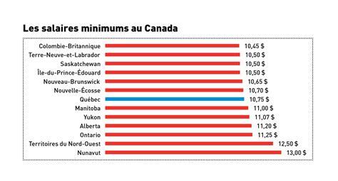salaire minima fntp 2016 salaire minimum au qu 233 bec planifier une cible de 15 l heure