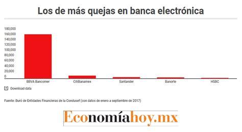 bancomer mx banca en linea bbva bancomer concentra 86 6 de reclamaciones por banca