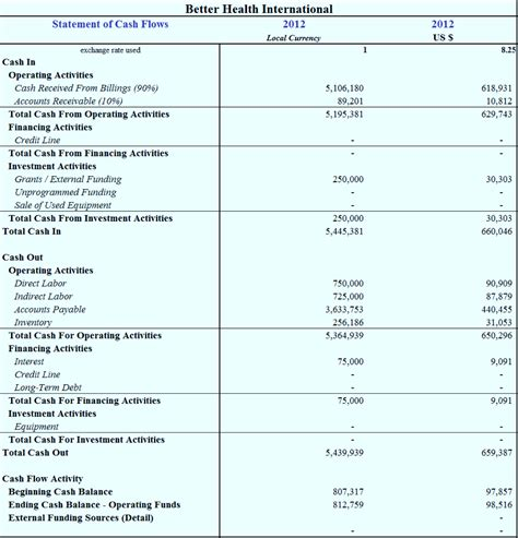 12 month cash flow oyle kalakaari co