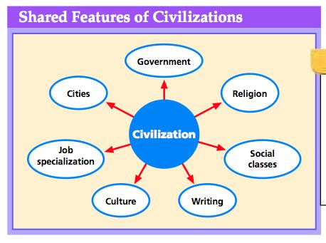 Features Of 8 Features Of Civilization