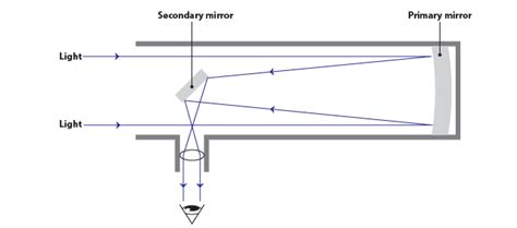 diagram of reflecting telescope retina photography astronomy to infinity and beyond part two