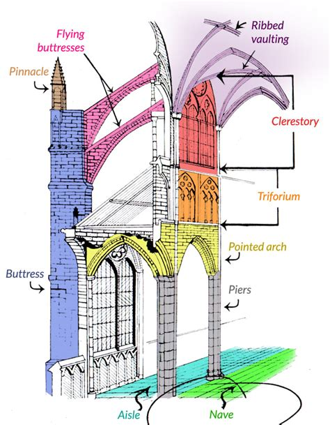 Gothic Church Floor Plan by What Is A Gothic Cathedral Cultural Travel Guide