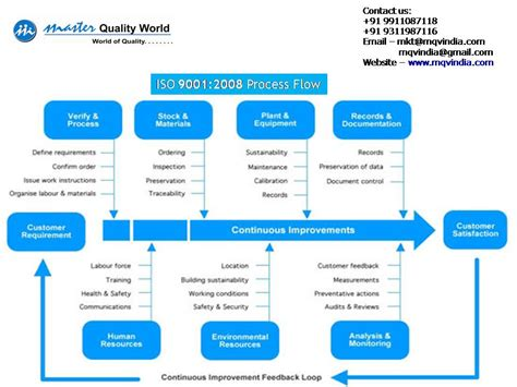 iso 9001 process flowchart 5 best images of iso flow chart template iso 9001