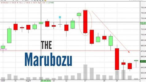 candlestick pattern wick marubozu pattern the candle with the shaven head