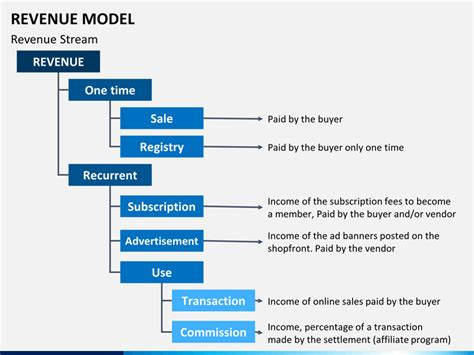 Revenue Model PowerPoint Template   SketchBubble