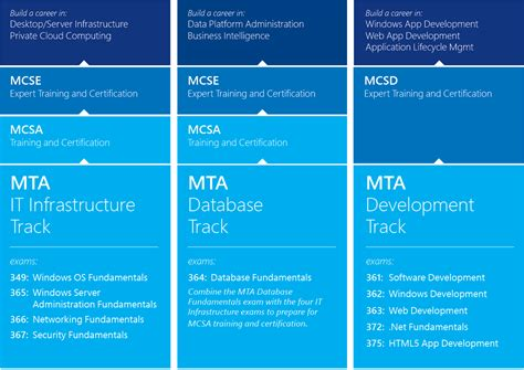 microsoft certification exam list microsoft learning microsoft technology associate mta certification exams