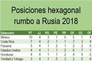 Calendario Hexagonal Concacaf 2018 Tabla General Hexagonal Concacaf Rumbo A Rusia 2018