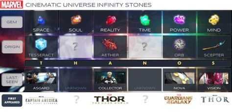 infinity gems mcu mcu infinity stones du zpsxrmvilse