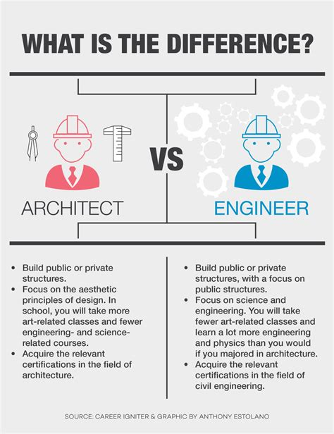 design brief civil engineering faculty compare discuss architecture civil engineering