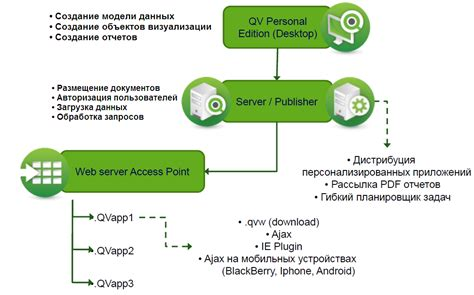 qlikview workflow qlikview workflow 28 images explain buffer load in